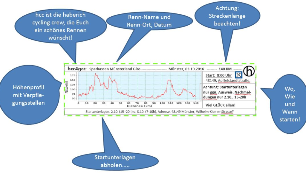 Sparkassen Münsterland Giro 2016 hcc4gcc